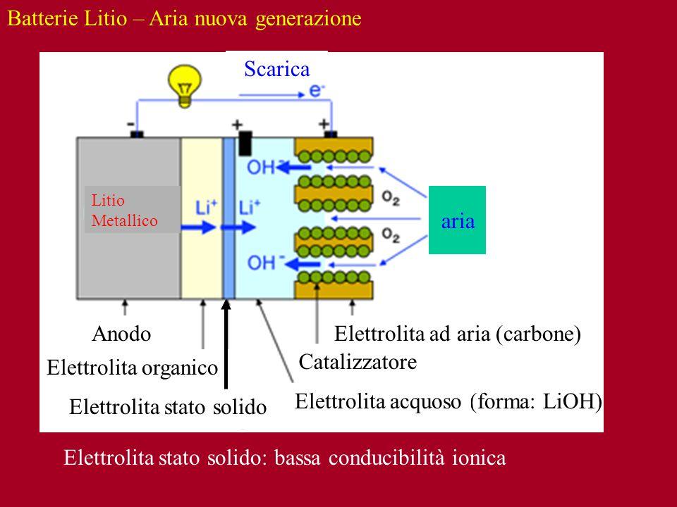 Elettrolita stato solido: bassa conducibilità ionica Litio Metallico (forma: LiOH) Scarica Anodo Elettrolita organico aria Catalizzatore Elettrolita s