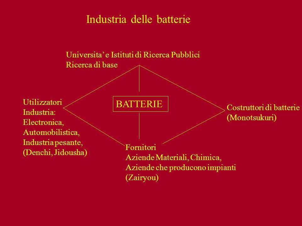 Mercato delle Batterie per auto ibrida Journal of Power Sources 195 (2010) 2419 scenario ottimista scenario possibile numero auto ibride vendute nel mondo (milioni)