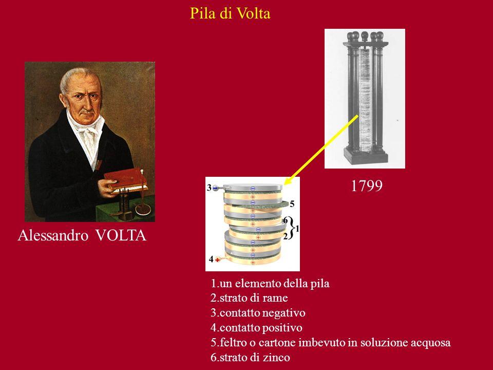 Alessandro VOLTA 1799 Pila di Volta 1.un elemento della pila 2.strato di rame 3.contatto negativo 4.contatto positivo 5.feltro o cartone imbevuto in s