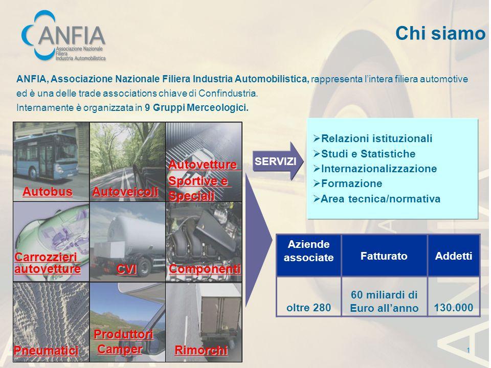 Chi siamo ANFIA, Associazione Nazionale Filiera Industria Automobilistica, rappresenta lintera filiera automotive ed è una delle trade associations ch