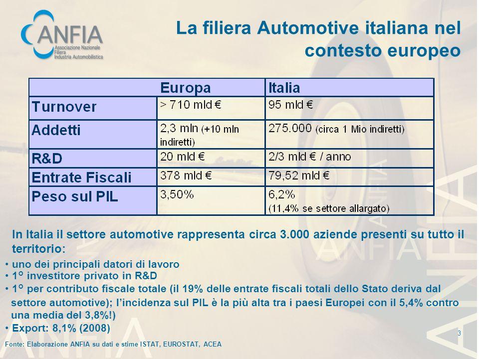 La filiera Automotive italiana nel contesto europeo In Italia il settore automotive rappresenta circa 3.000 aziende presenti su tutto il territorio: Fonte: Elaborazione ANFIA su dati e stime ISTAT, EUROSTAT, ACEA uno dei principali datori di lavoro 1° investitore privato in R&D 1° per contributo fiscale totale (il 19% delle entrate fiscali totali dello Stato deriva dal settore automotive); lincidenza sul PIL è la più alta tra i paesi Europei con il 5,4% contro una media del 3,8%!) Export: 8,1% (2008) 3