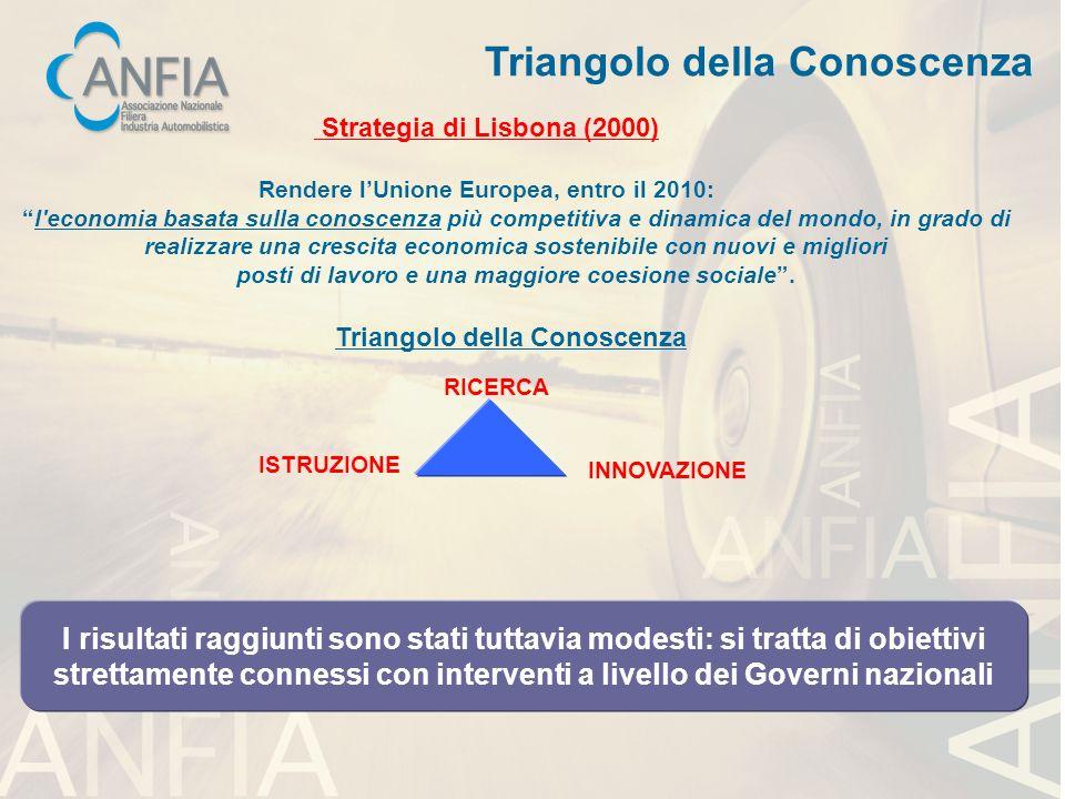 RICERCA INNOVAZIONE ISTRUZIONE Triangolo della Conoscenza Strategia di Lisbona (2000) Rendere lUnione Europea, entro il 2010: l'economia basata sulla