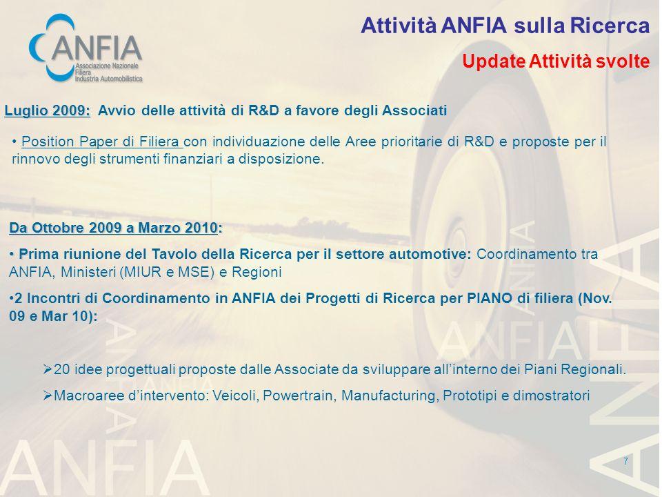 7 Attività ANFIA sulla Ricerca Update Attività svolte Luglio 2009: Luglio 2009: Avvio delle attività di R&D a favore degli Associati Position Paper di Filiera con individuazione delle Aree prioritarie di R&D e proposte per il rinnovo degli strumenti finanziari a disposizione.