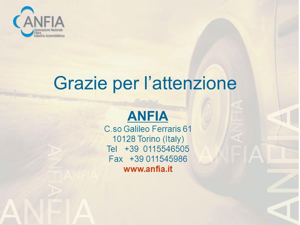Grazie per lattenzione ANFIA C.so Galileo Ferraris 61 10128 Torino (Italy) Tel +39 0115546505 Fax +39 011545986 www.anfia.it