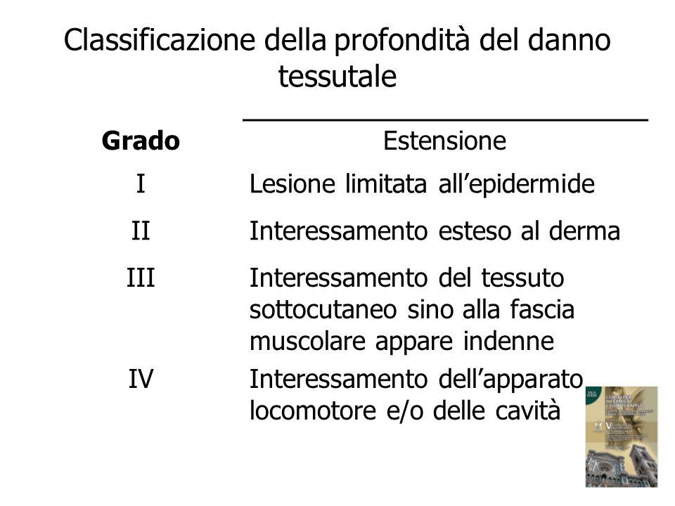 Classificazione della profondità del danno tessutale GradoEstensione ILesione limitata allepidermide IIInteressamento esteso al derma IIIInteressament