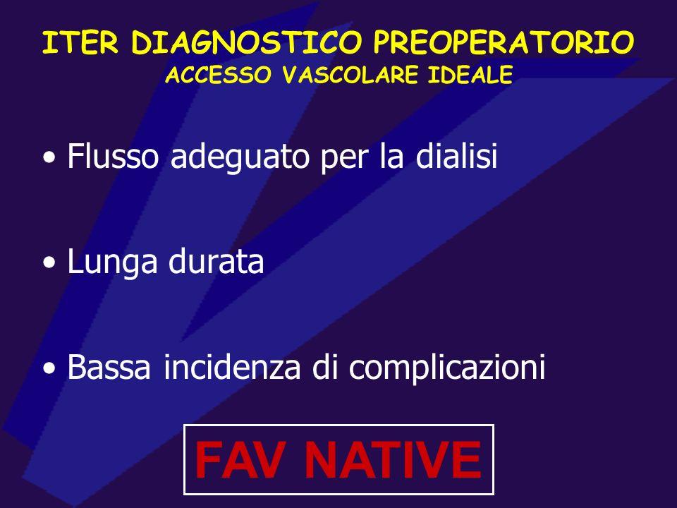 FLUSSO Velocità media X Area X 60 VALUTAZIONE ECO-COLOR-DOPPLER = FLUSSO ARTERIA AFFERENTE (FAV NATIVA) > 300-500 ml/min FLUSSO PROTESICO > 500-800 ml