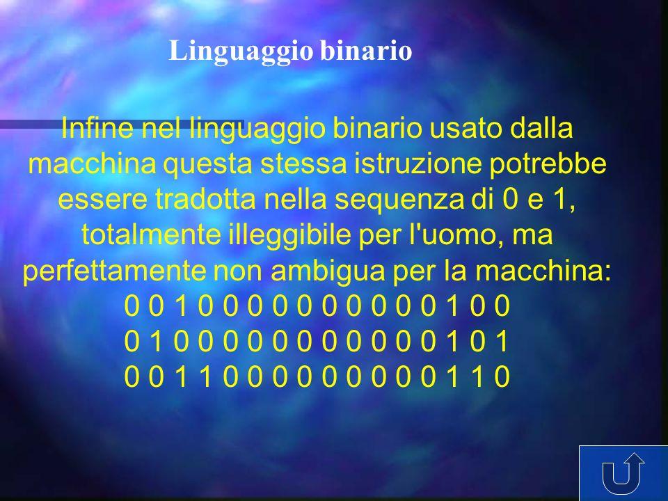Infine nel linguaggio binario usato dalla macchina questa stessa istruzione potrebbe essere tradotta nella sequenza di 0 e 1, totalmente illeggibile p