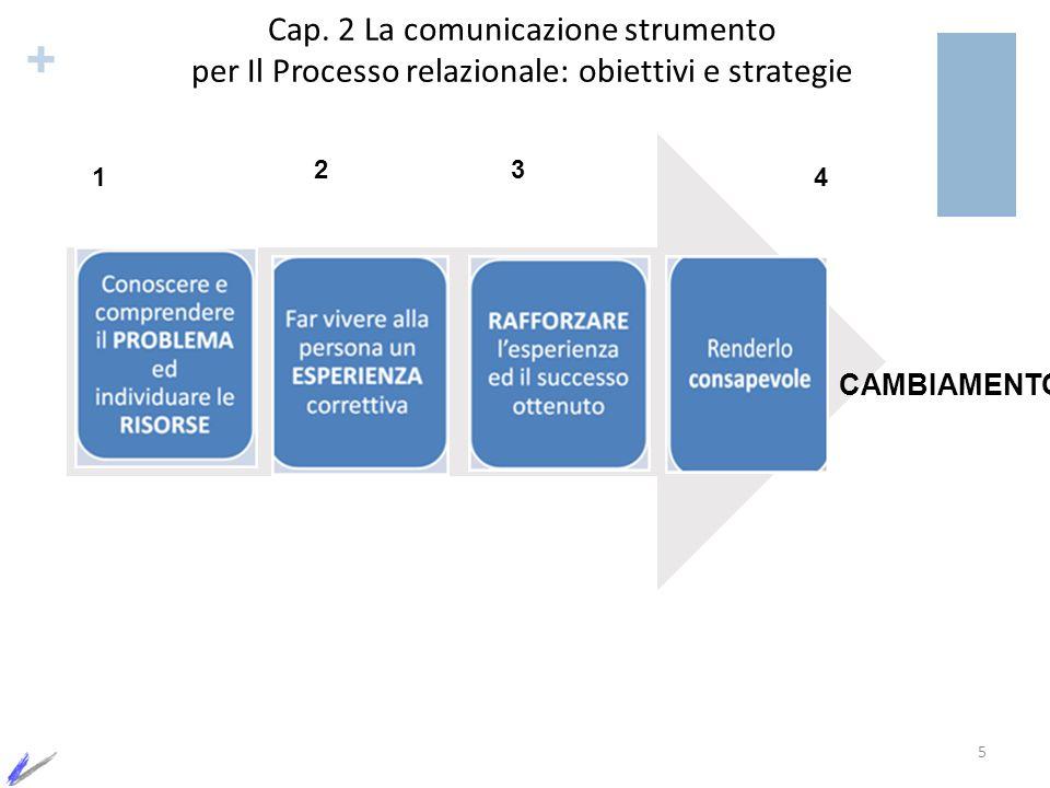 + 1 23 4 Cap. 2 La comunicazione strumento per Il Processo relazionale: obiettivi e strategie 5 CAMBIAMENTO