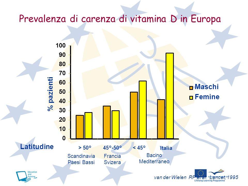 van der Wielen RP et al. Lancet, 1995 Prevalenza di carenza di vitamina D in Europa 0 10 20 30 40 50 60 70 80 90 100 > 50° 45°-50° < 45°Italia Latitud