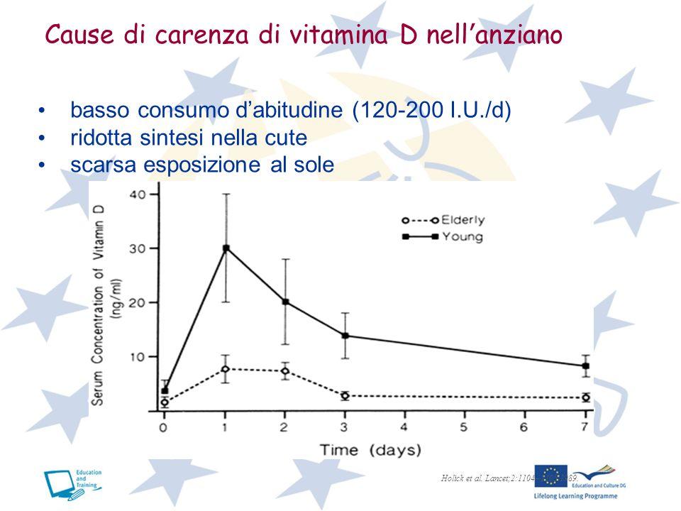 Cause di carenza di vitamina D nell anziano Holick et al. Lancet;2:1104 – 1105,1989. basso consumo dabitudine (120-200 I.U./d) ridotta sintesi nella c