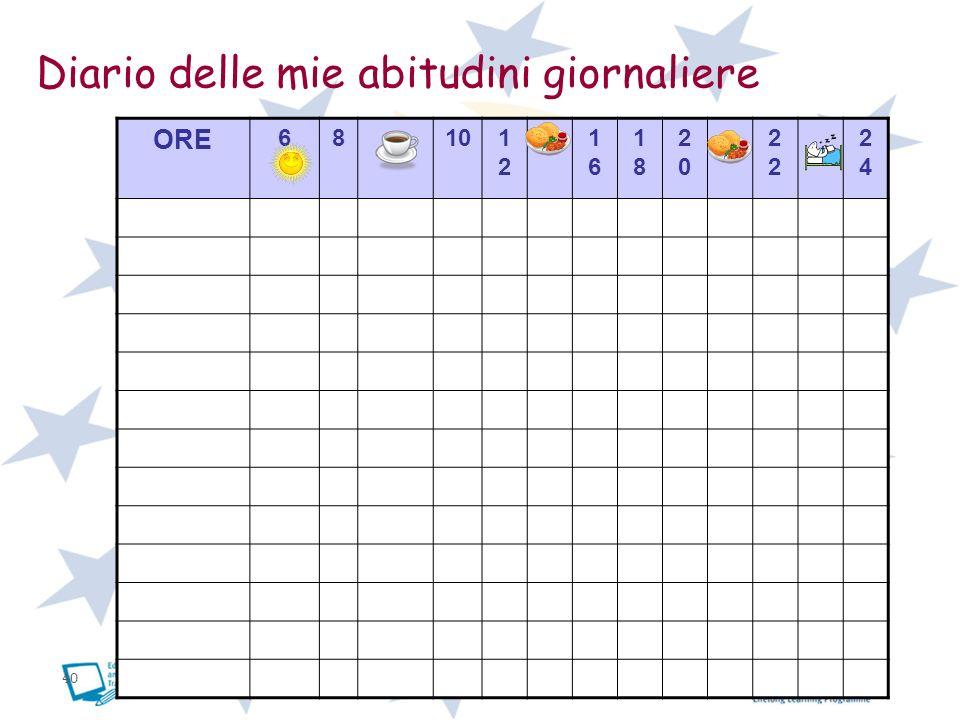 40 Diario delle mie abitudini giornaliere ORE 68101212 1616 1818 20202 2424