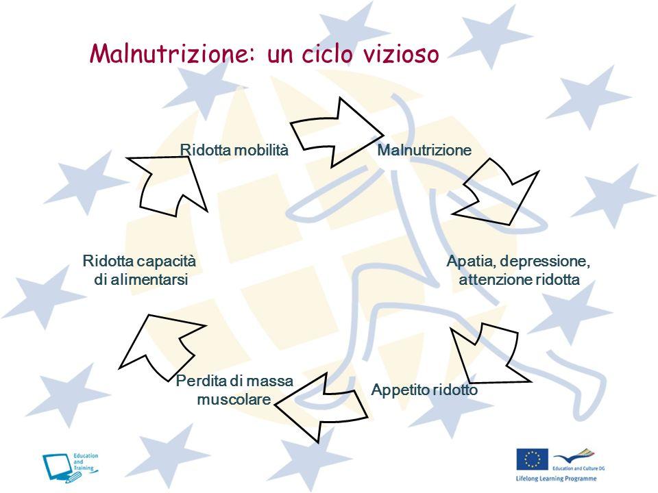 Malnutrizione: un ciclo vizioso Malnutrizione Apatia, depressione, attenzione ridotta Appetito ridotto Perdita di massa muscolare Ridotta capacità di