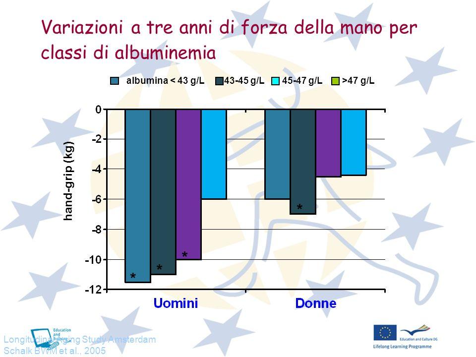 BMI e mortalità nellanziano (studio ILSA: 1663 M; 1447 F) Sergi G et al.