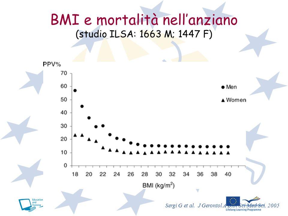 BMI e mortalità nellanziano (studio ILSA: 1663 M; 1447 F) Sergi G et al. J Gerontol A Biol Sci Med Sci, 2005