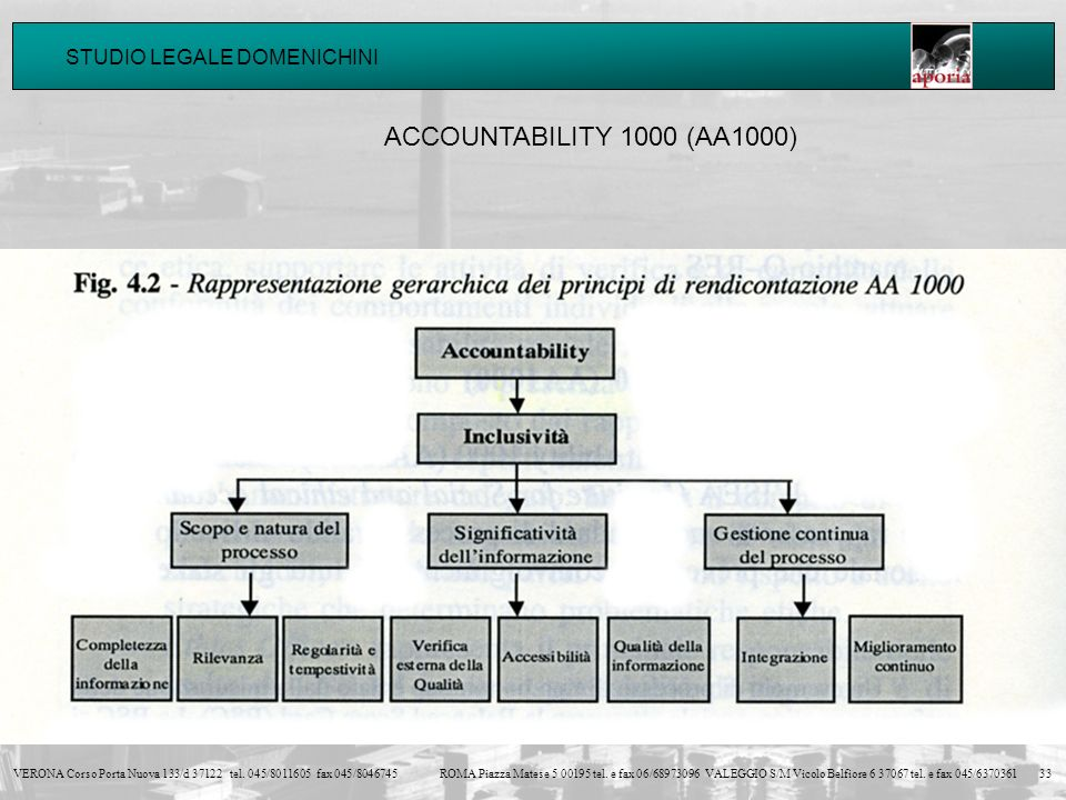 STUDIO LEGALE DOMENICHINI VERONA Corso Porta Nuova 133/d 37122 tel. 045/8011605 fax 045/8046745ROMA Piazza Matese 5 00195 tel. e fax 06/68973096 VALEG