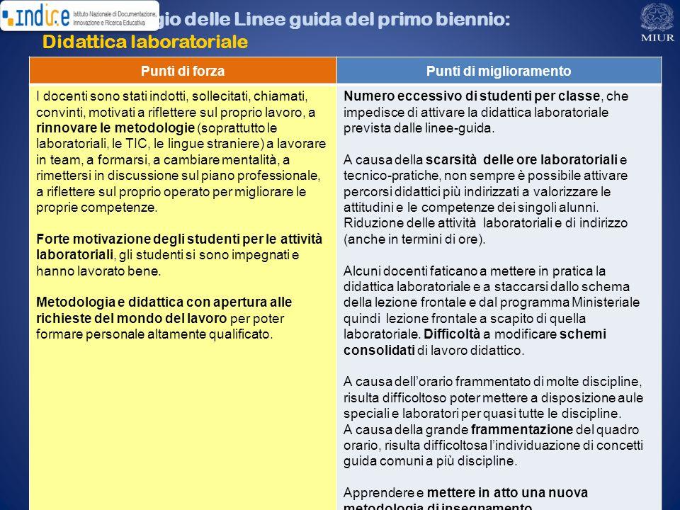 Il monitoraggio delle Linee guida del primo biennio: Didattica laboratoriale Punti di forzaPunti di miglioramento I docenti sono stati indotti, sollec