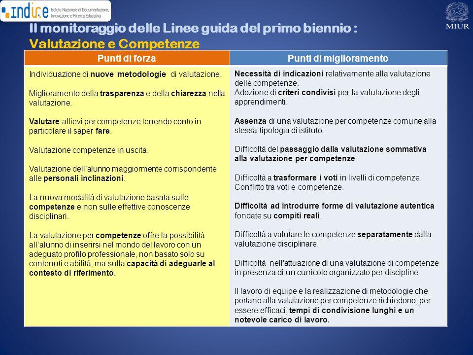 Il monitoraggio delle Linee guida del primo biennio : Valutazione e Competenze Punti di forzaPunti di miglioramento Individuazione di nuove metodologi