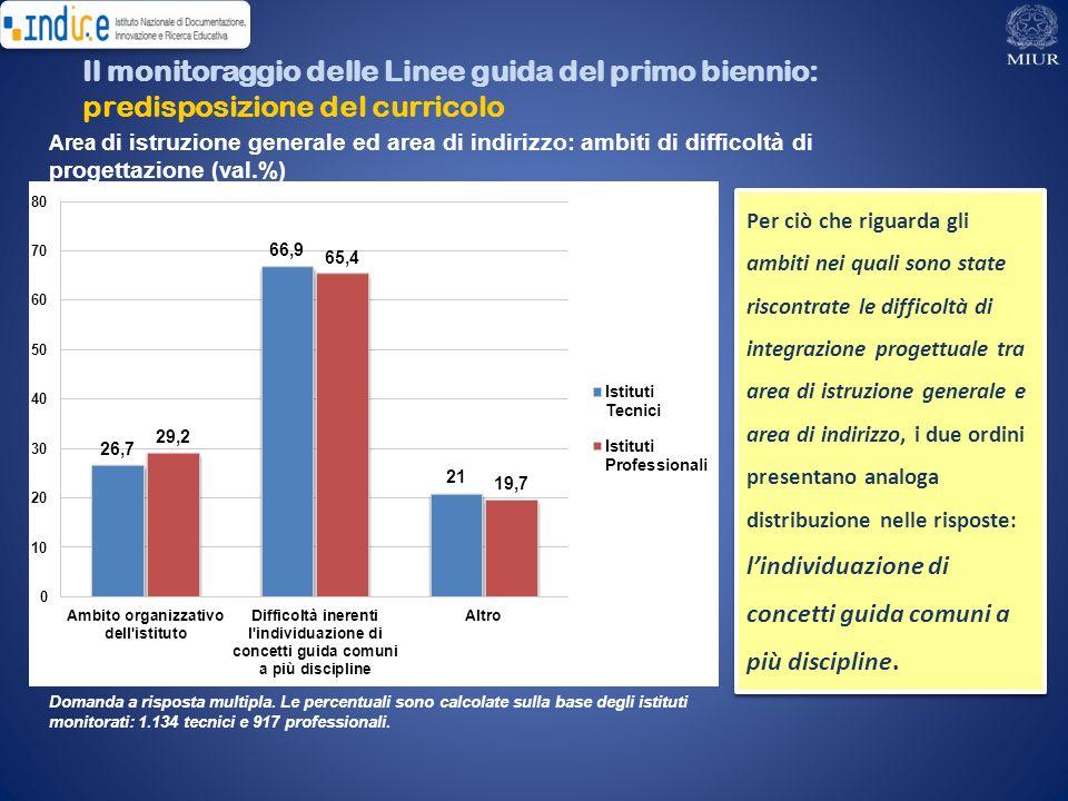 Area di istruzione generale ed area di indirizzo: ambiti di difficoltà di progettazione (val.%) Il monitoraggio delle Linee guida del primo biennio: p