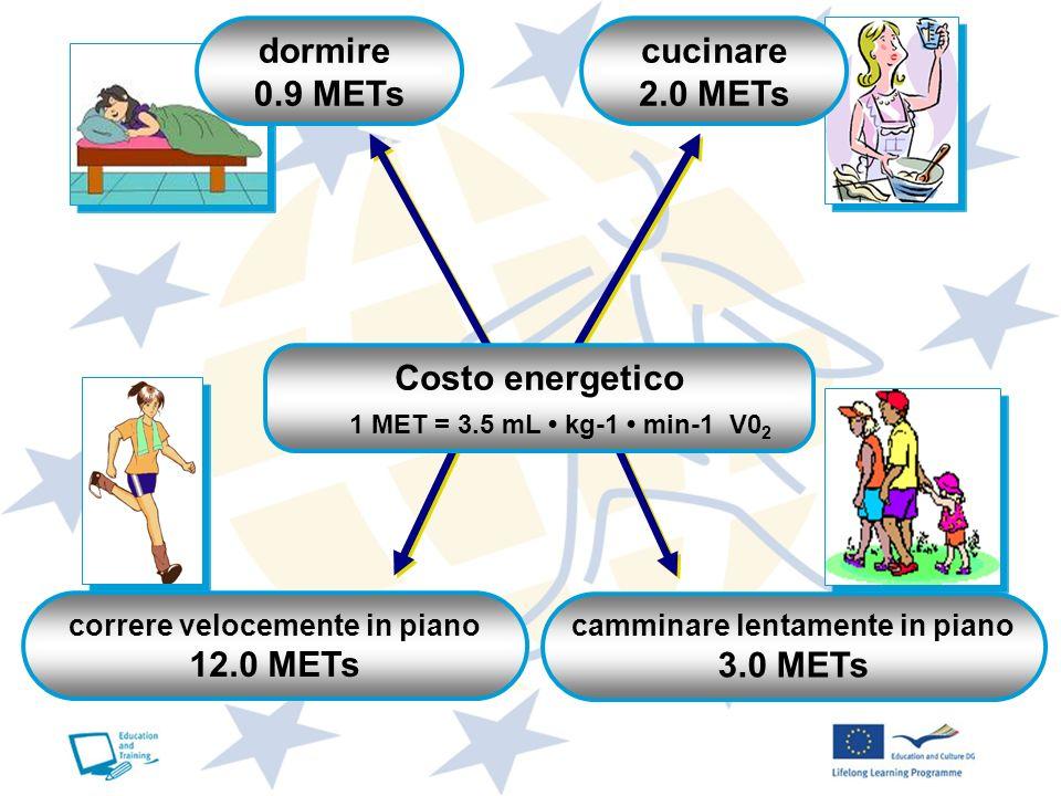 camminare lentamente in piano 3.0 METs cucinare 2.0 METs dormire 0.9 METs Costo energetico 1 MET = 3.5 mL kg-1 min-1 V0 2 correre velocemente in piano