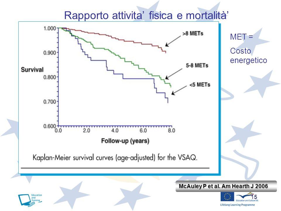 15 McAuley P et al. Am Hearth J 2006 Rapporto attivita fisica e mortalità MET = Costo energetico