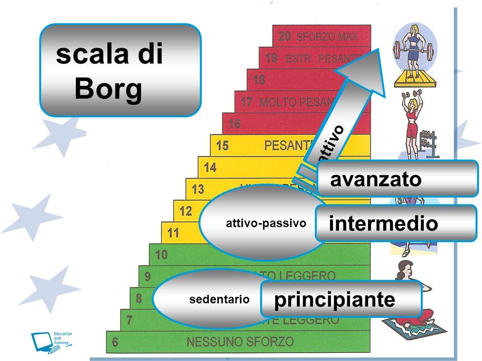 scala di Borg sedentario attivo-passivo attivo principiante intermedio avanzato
