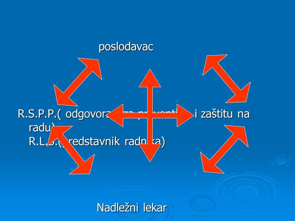 poslodavac poslodavac R.S.P.P.( odgovoran za preventivu i zaštitu na radu) R.L.S.(predstavnik radnika) Nadležni lekar Nadležni lekar