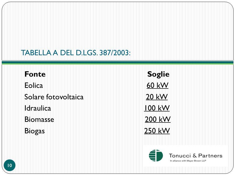 TABELLA A DEL D.LGS. 387/2003: Fonte Soglie Eolica 60 kW Solare fotovoltaica 20 kW Idraulica 100 kW Biomasse 200 kW Biogas 250 kW 10