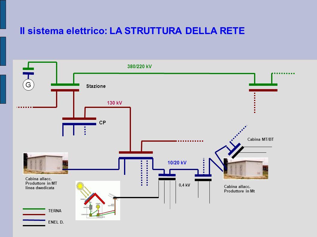 Il sistema elettrico: LA STRUTTURA DELLA RETE G 380/220 kV 130 kV Stazione CP Cabina allacc. Produttore in MT linea dwedicata 10/20 kV Cabina allacc.