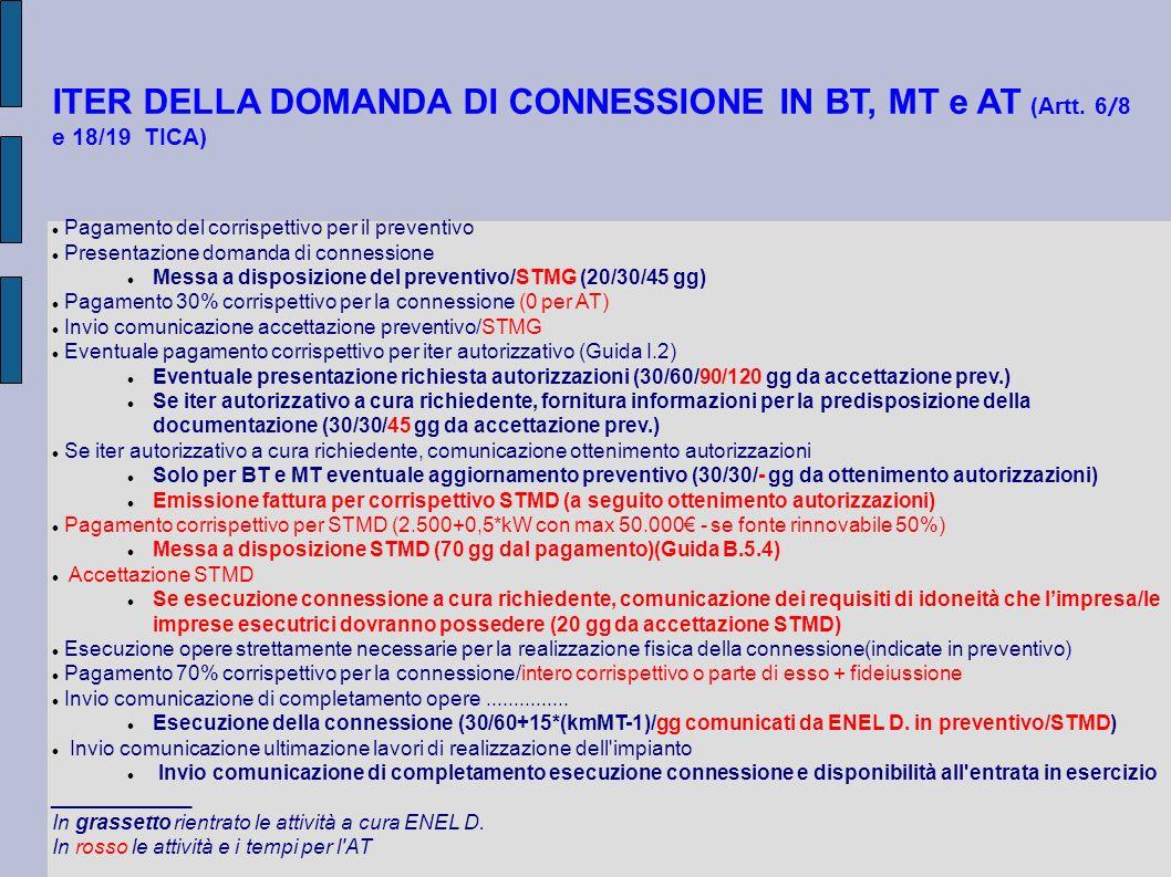 ITER DELLA DOMANDA DI CONNESSIONE IN BT, MT e AT (Artt. 6 / 8 e 18/19 TICA) Pagamento del corrispettivo per il preventivo Presentazione domanda di con