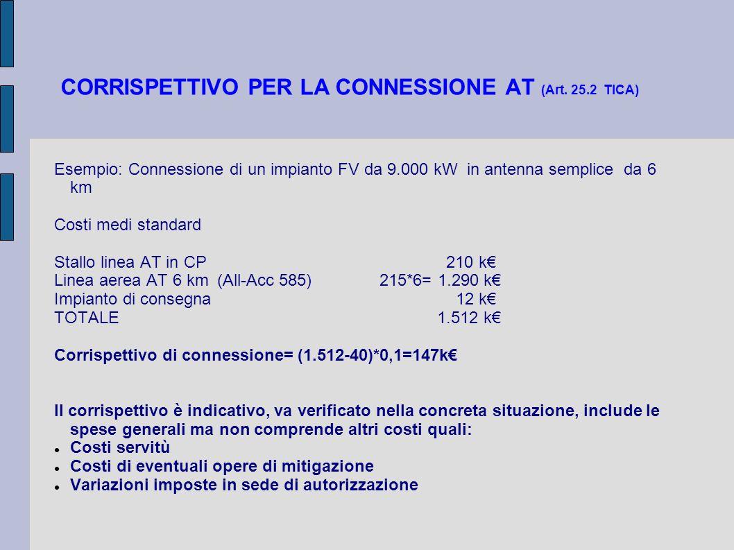CORRISPETTIVO PER LA CONNESSIONE AT (Art. 25.2 TICA) Esempio: Connessione di un impianto FV da 9.000 kW in antenna semplice da 6 km Costi medi standar