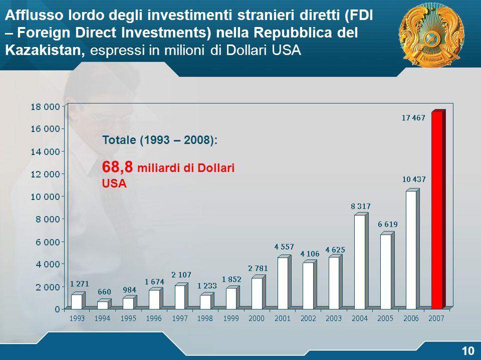 логотип 10 Afflusso lordo degli investimenti stranieri diretti (FDI – Foreign Direct Investments) nella Repubblica del Kazakistan, espressi in milioni