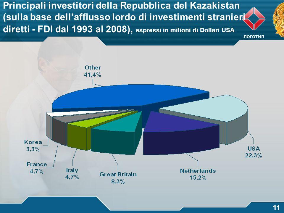 логотип 11 Principali investitori della Repubblica del Kazakistan (sulla base dellafflusso lordo di investimenti stranieri diretti - FDI dal 1993 al 2