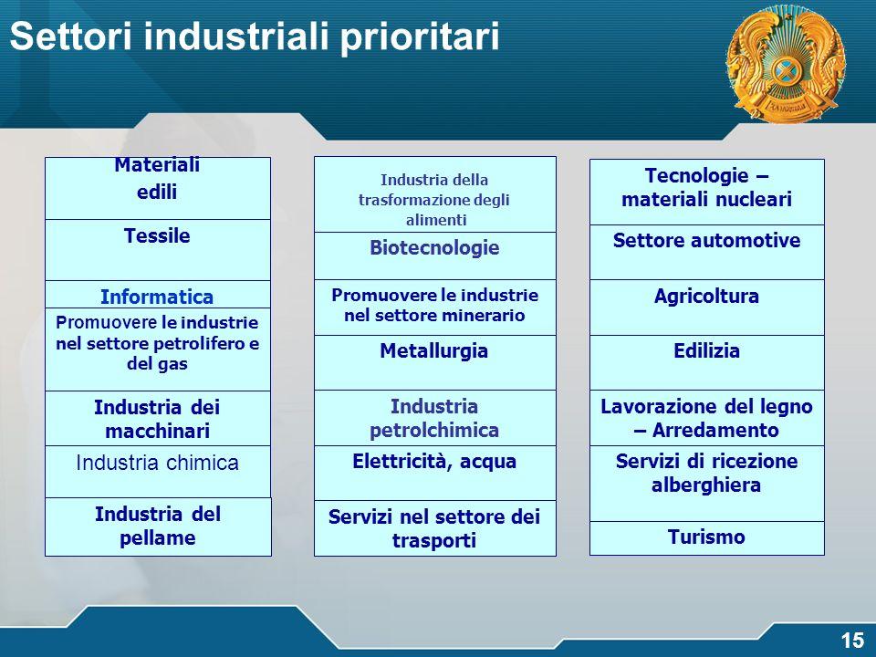 логотип 15 Settori industriali prioritari Materiali edili Tessile Industria della trasformazione degli alimenti Tecnologie – materiali nucleari Inform