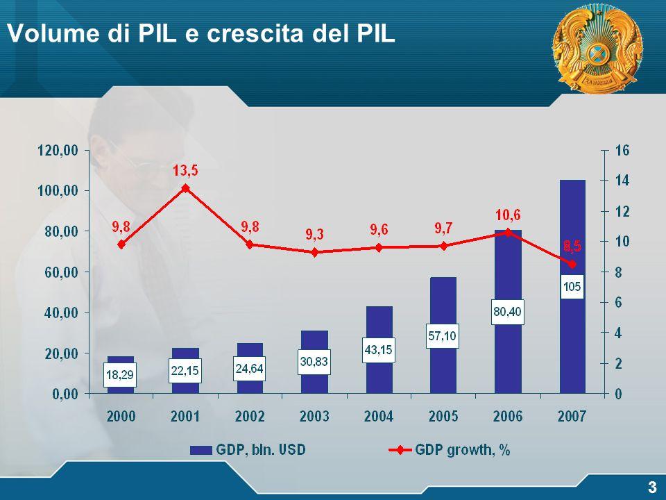 логотип 3 Volume di PIL e crescita del PIL