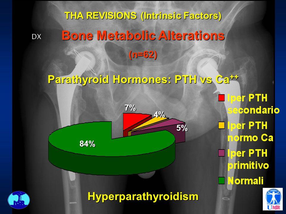 4% 84% 5% 7% Parathyroid Hormones: PTH vs Ca ++ Hyperparathyroidism THA REVISIONS (Intrinsic Factors) Bone Metabolic Alterations (n=62)