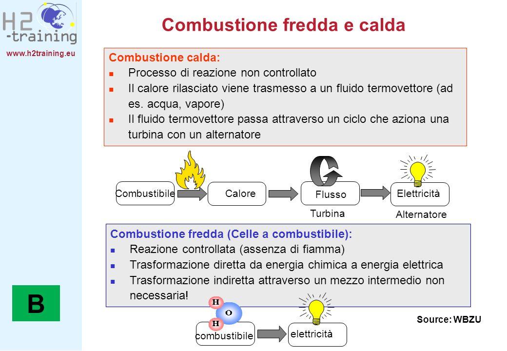 www.h2training.eu Combustione fredda e calda Combustione fredda (Celle a combustibile): Reazione controllata (assenza di fiamma) Trasformazione dirett