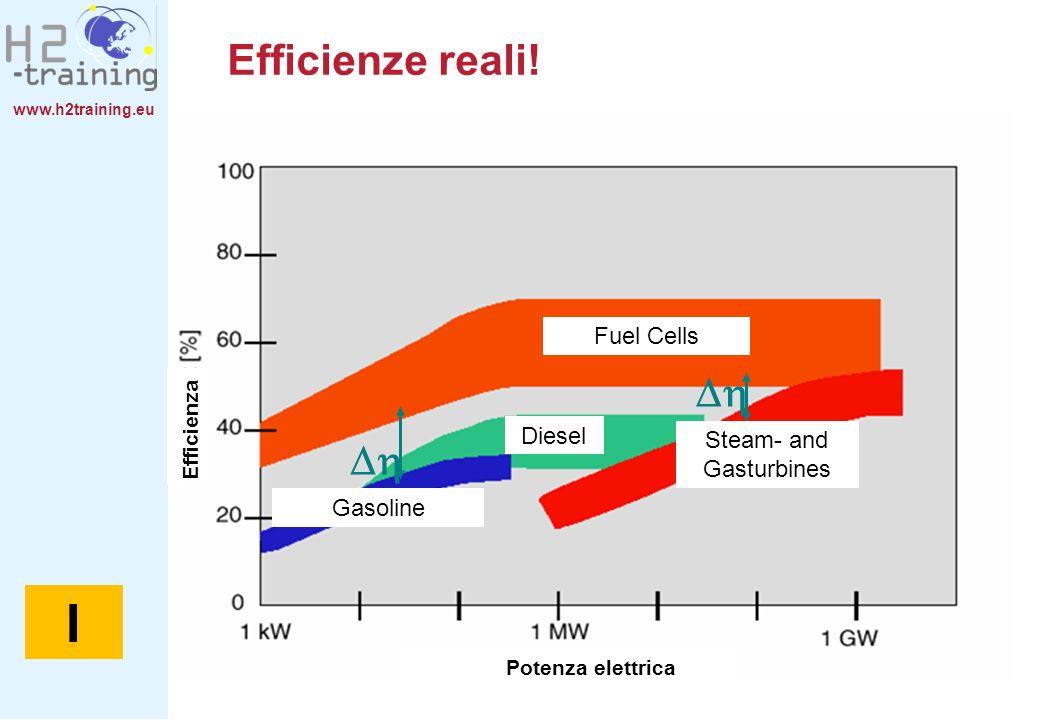 www.h2training.eu Efficienze reali! Fuel Cells Steam- and Gasturbines Diesel Gasoline Potenza elettrica Efficienza I