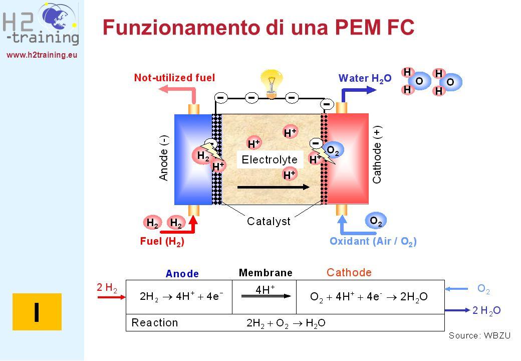 www.h2training.eu Funzionamento di una PEM FC I