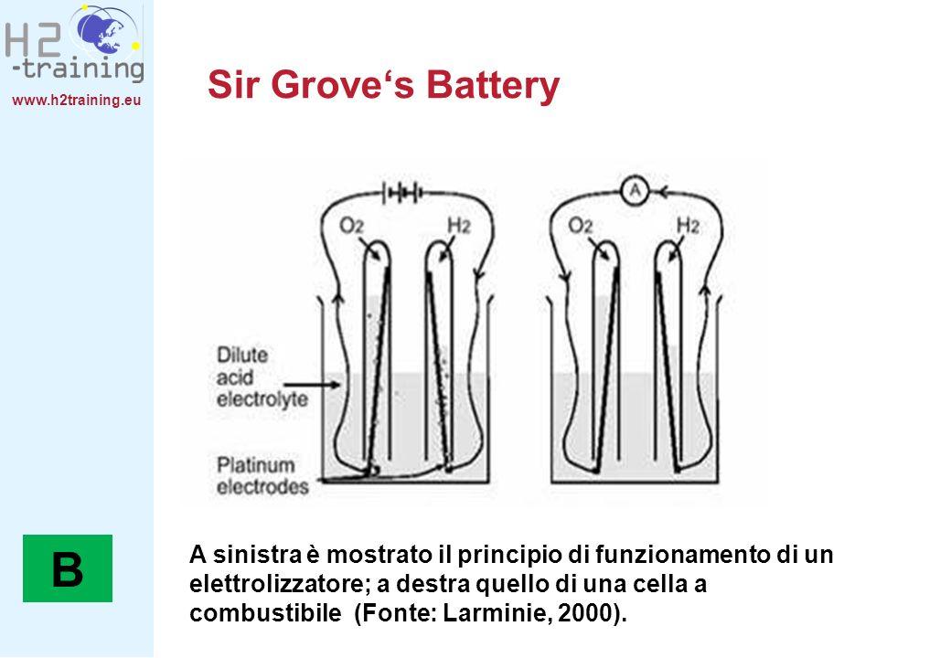 www.h2training.eu Sir Groves Battery A sinistra è mostrato il principio di funzionamento di un elettrolizzatore; a destra quello di una cella a combus
