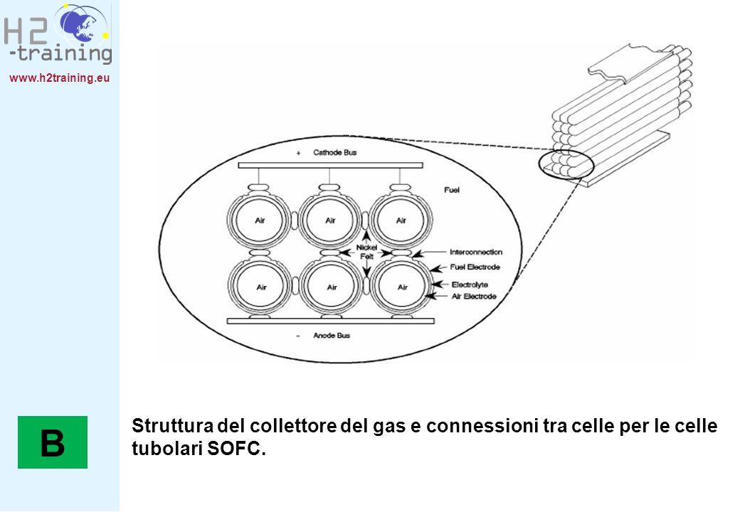 www.h2training.eu Struttura del collettore del gas e connessioni tra celle per le celle tubolari SOFC. B