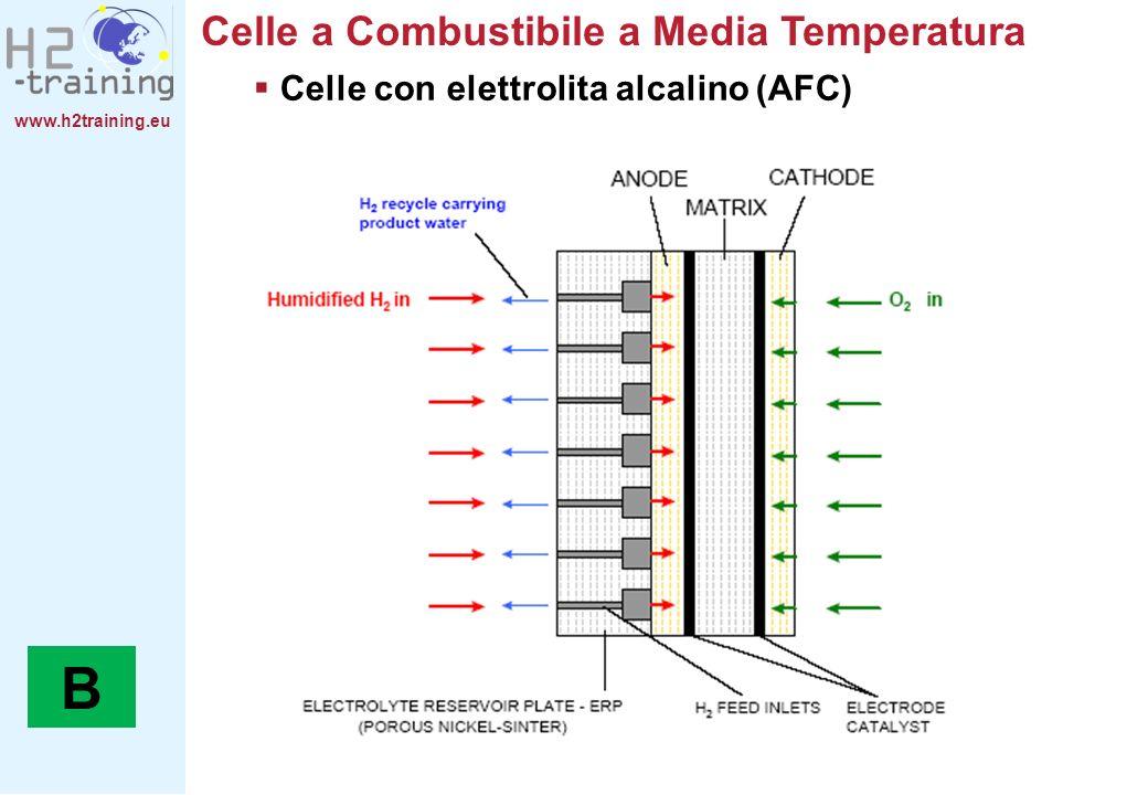 www.h2training.eu Celle a Combustibile a Media Temperatura Celle con elettrolita alcalino (AFC) B