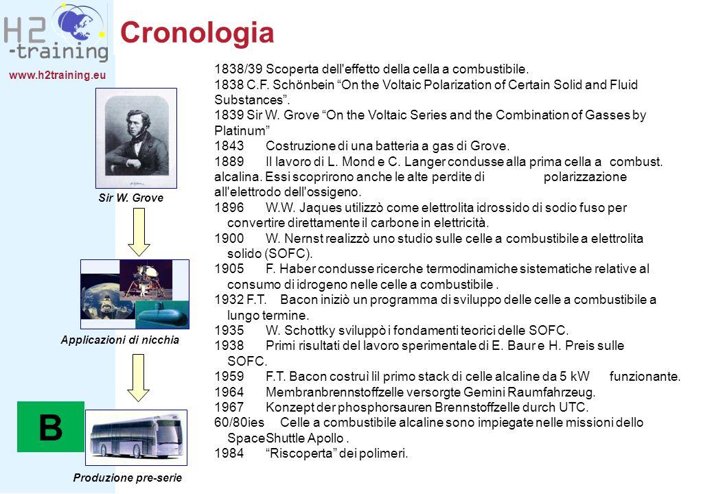 www.h2training.eu Cronologia Sir W. Grove Applicazioni di nicchia Produzione pre-serie B 1838/39 Scoperta dell'effetto della cella a combustibile. 183
