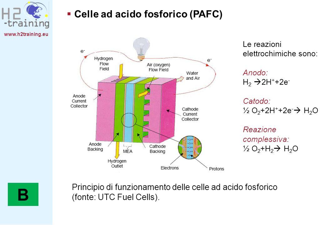 www.h2training.eu Celle ad acido fosforico (PAFC) Le reazioni elettrochimiche sono: Anodo: H 2 2H + +2e - Catodo: ½ O 2 +2H + +2e - H 2 O Reazione com