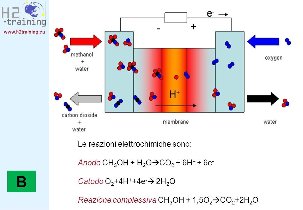 www.h2training.eu Le reazioni elettrochimiche sono: Anodo CH 3 OH + H 2 O CO 2 + 6H + + 6e - Catodo O 2 +4H + +4e - 2H 2 O Reazione complessiva CH 3 O