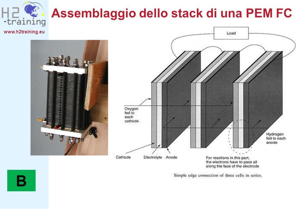 www.h2training.eu Assemblaggio dello stack di una PEM FC B