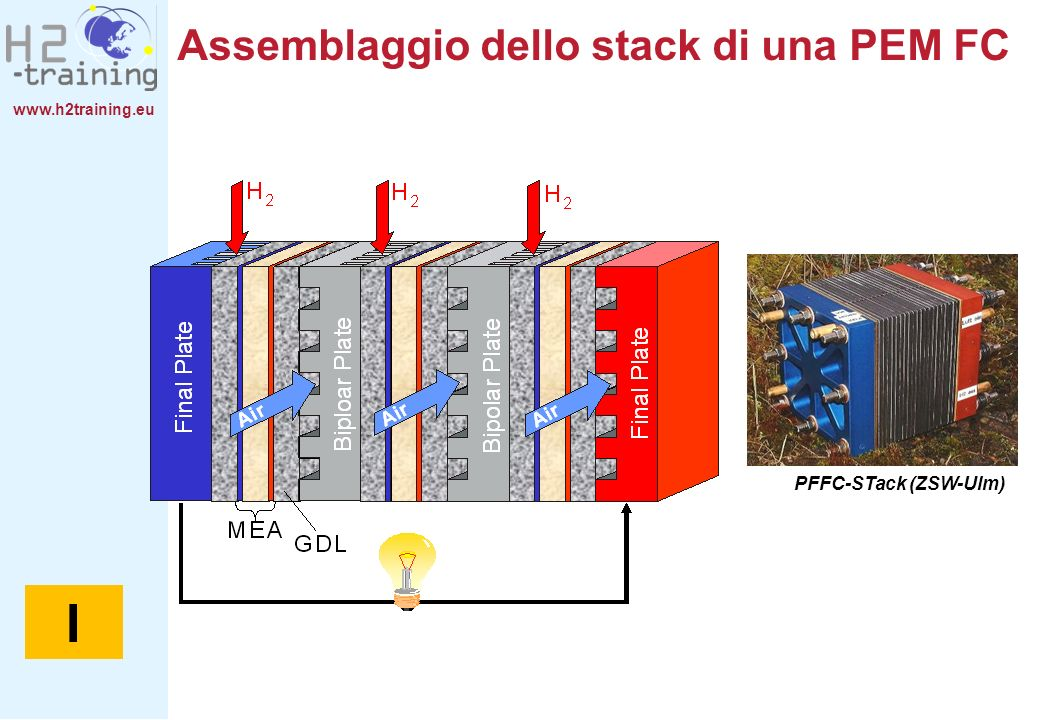 www.h2training.eu PFFC-STack (ZSW-Ulm) I Assemblaggio dello stack di una PEM FC