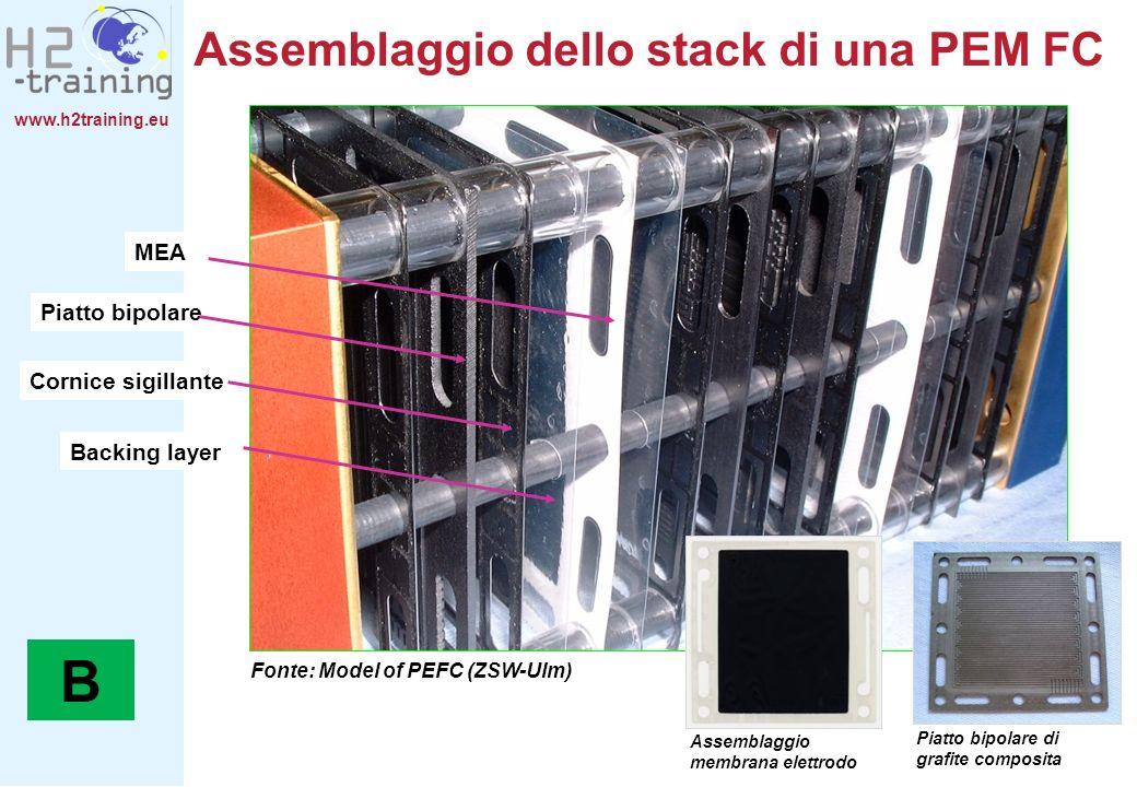 www.h2training.eu Backing layer MEA Piatto bipolare Fonte: Model of PEFC (ZSW-Ulm) Cornice sigillante Assemblaggio membrana elettrodo Piatto bipolare