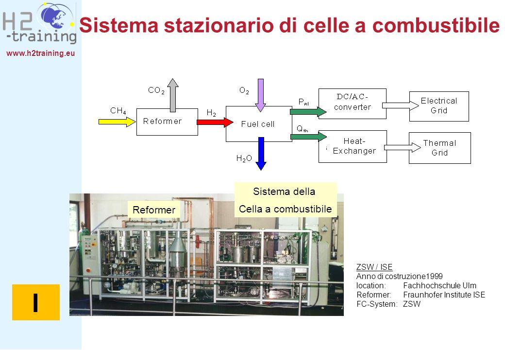 www.h2training.eu Sistema stazionario di celle a combustibile ZSW / ISE Anno di costruzione1999 location:Fachhochschule Ulm Reformer: Fraunhofer Insti