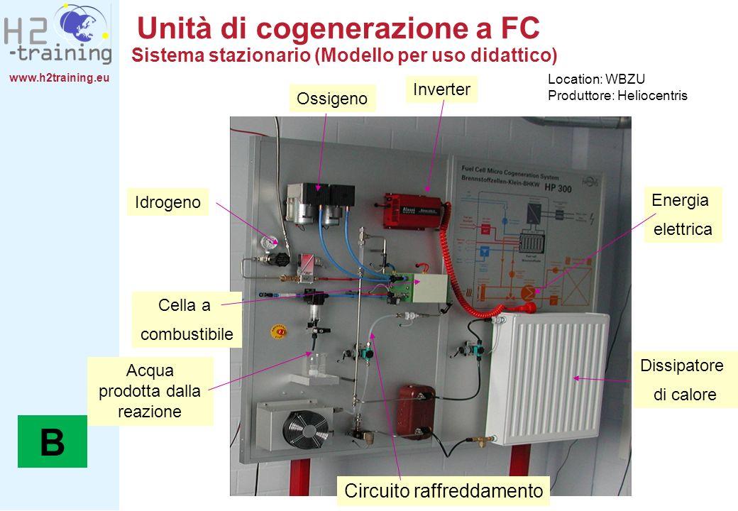 www.h2training.eu Unità di cogenerazione a FC Ossigeno Idrogeno Cella a combustibile Dissipatore di calore Energia elettrica Acqua prodotta dalla reaz
