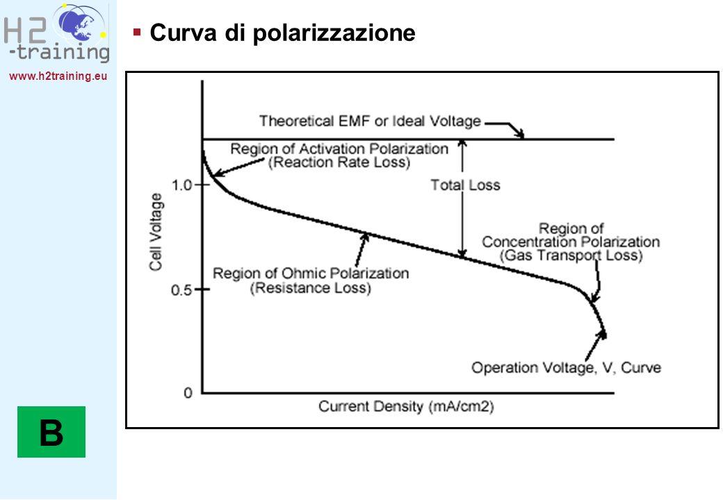 www.h2training.eu Curva di polarizzazione B